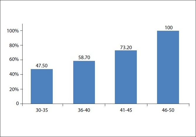 Figure 2 :Percentage of androgenetic alopecia in each age group