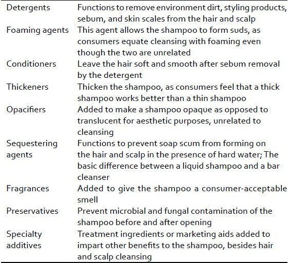 Table 1 :Basic shampoo ingredient formulation and functions