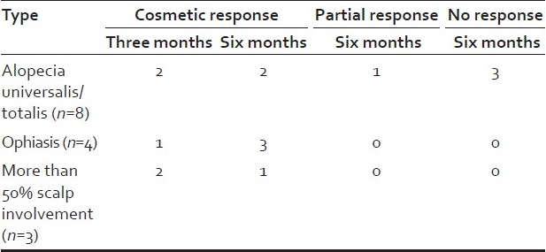 Table 2: Type of alopecia and response