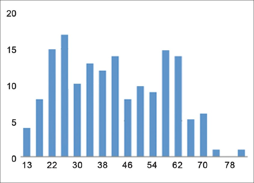 Figure 2: Distribution of case counts by age