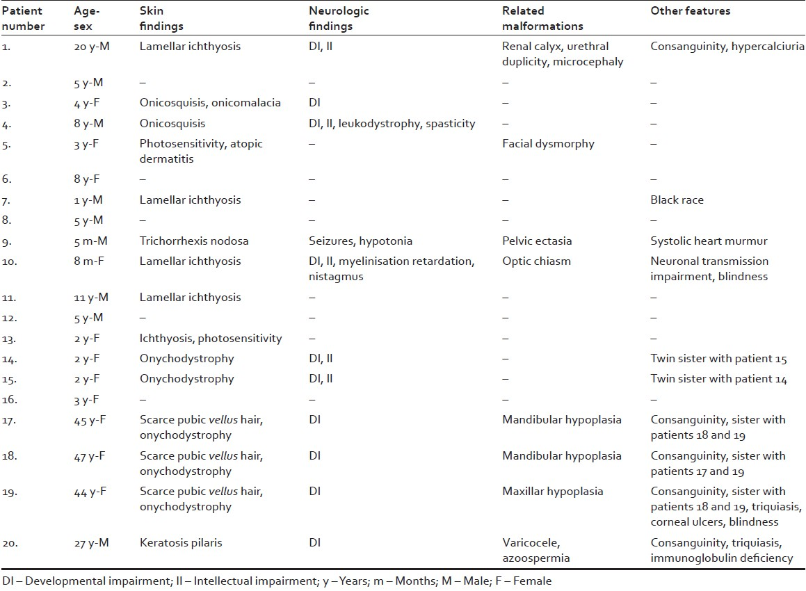 Table 1: Clinical associations of 20 patients with trichothiodistrophy