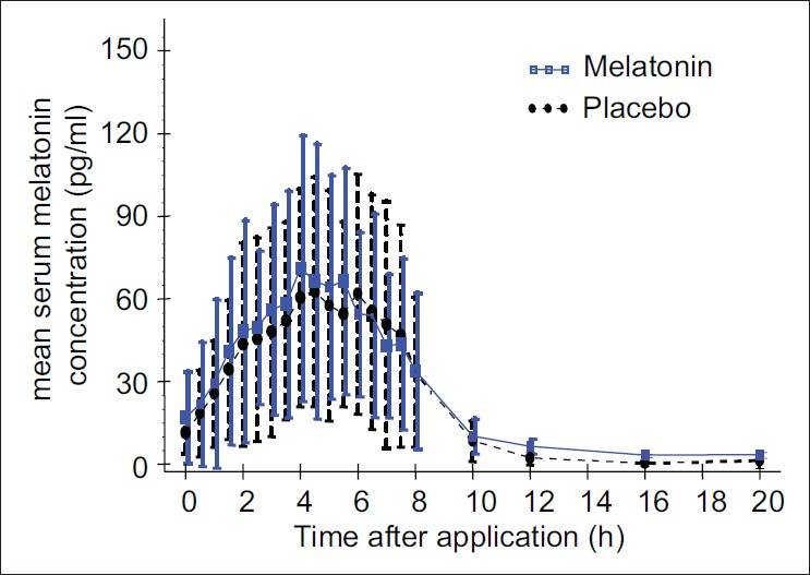 Figure 1: Mean serum concentration after two‑week treatment with the cosmetic melatonin solutionmn