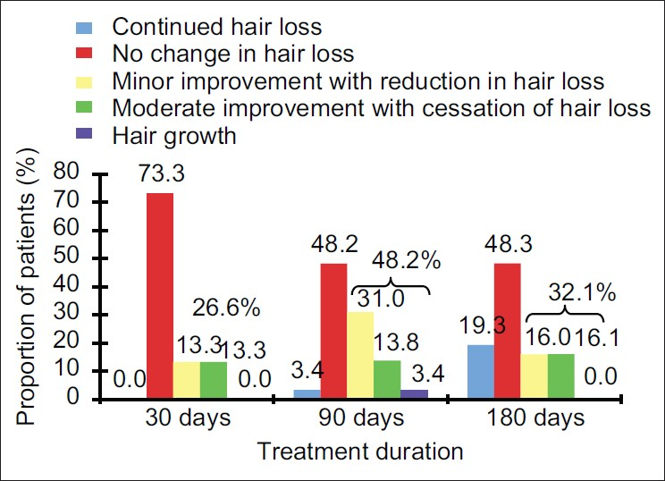 Figure 3: Reduction of the hair loss assessed by means of objective questionnaires completed by medical investigators. Percent values above the bracket: Sum of the percent values for