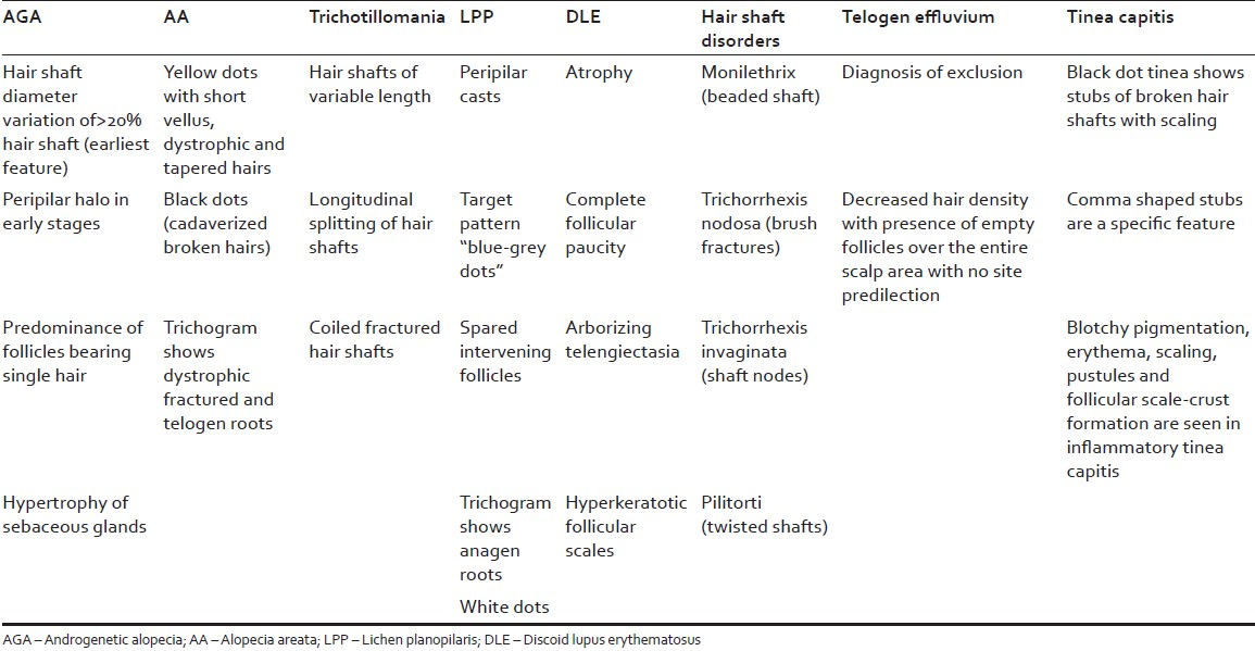 Table 3: Trichoscopic characteristics of all the above mentioned conditions
