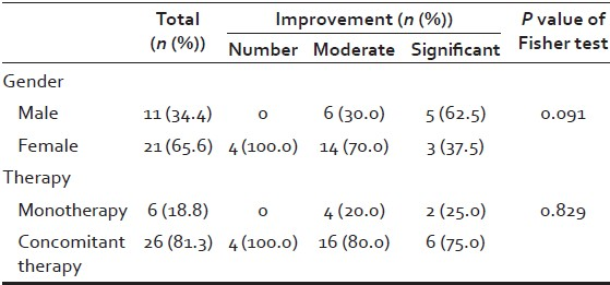 Table 4: Comparative assessment of efficacy between monotherapy and concomitant for male and female androgenetic alopecia