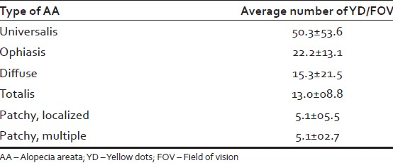 Table 3: Mean YD/FOV according to the type of AA