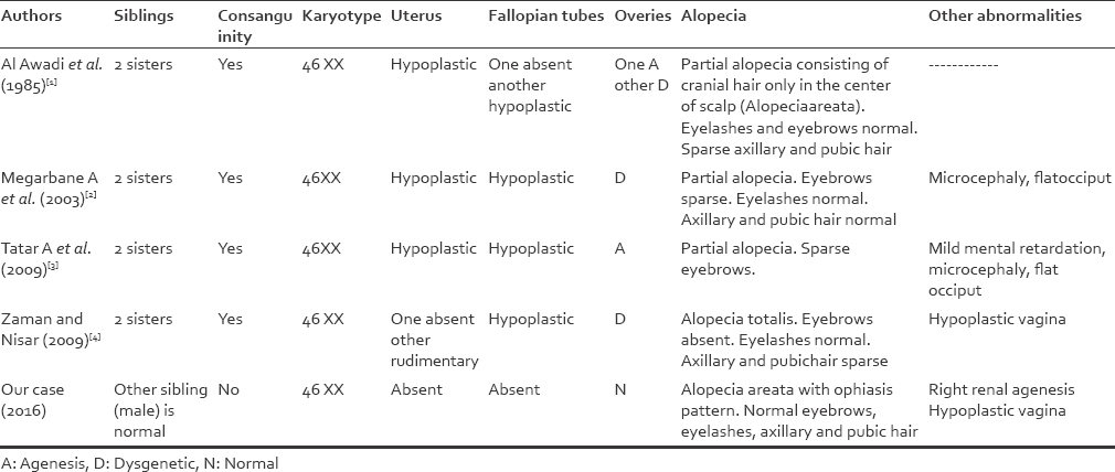 Table 1: Review of literature of MRKH syndrome with alopecia