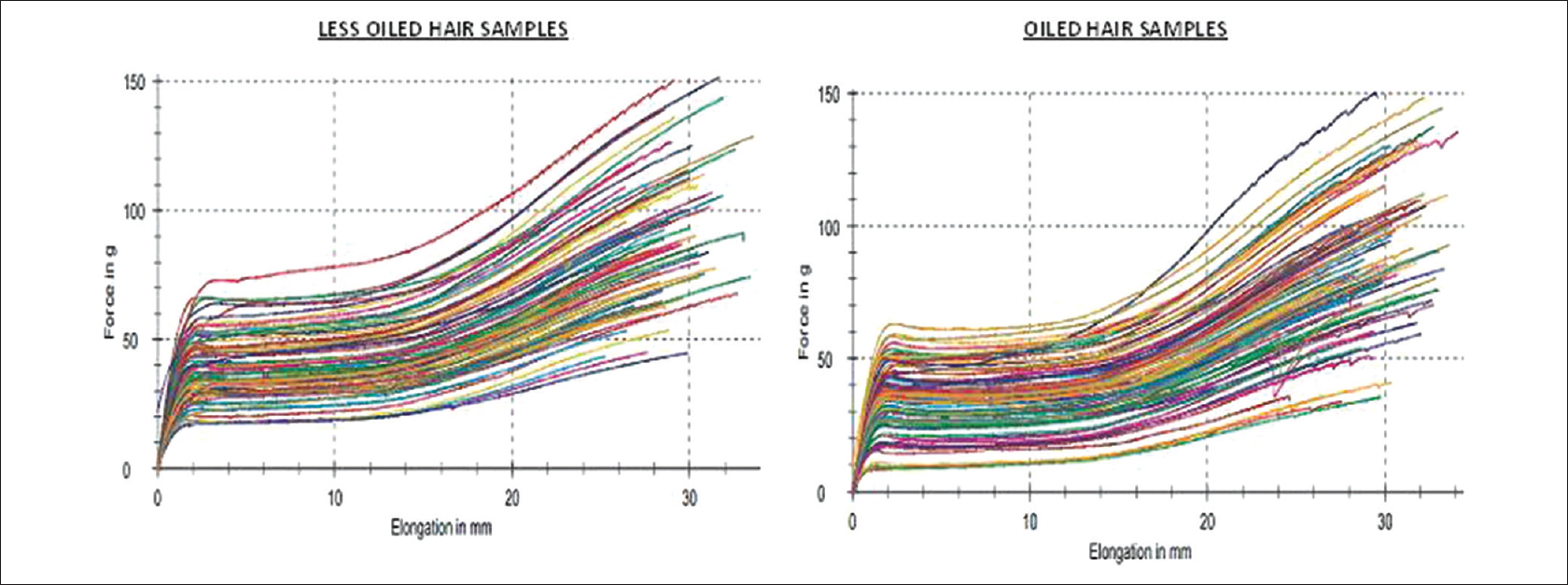Effect Of Oil Application Age Diet And Pigmentation On The