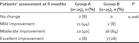 Table 3: Comparison of patients' assessment at the end of 6 months between two Groups A and B using Chi-square test