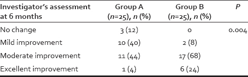 Table 4: Comparison of investigator assessment at the end of 6 months between two Groups A and B using Chi-square test