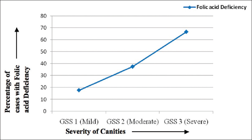 Figure 2: Severity of graying on X-axis and percentage of patients with folic acid deficiency on Y-axis. With increase in severity, the percentage of patients with folic acid deficiency is also seen to rise