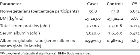 Table 1: Comparison of diet, body mass index, and protein levels among cases and controls