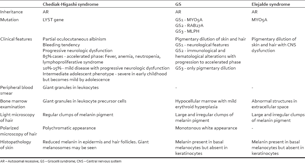 Table 1: Differentiating features of the three gray hair syndromes