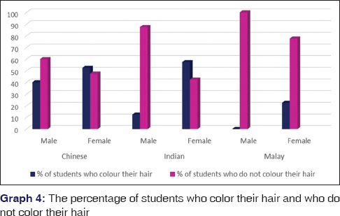A study on scalp hair health and hair care practices among
