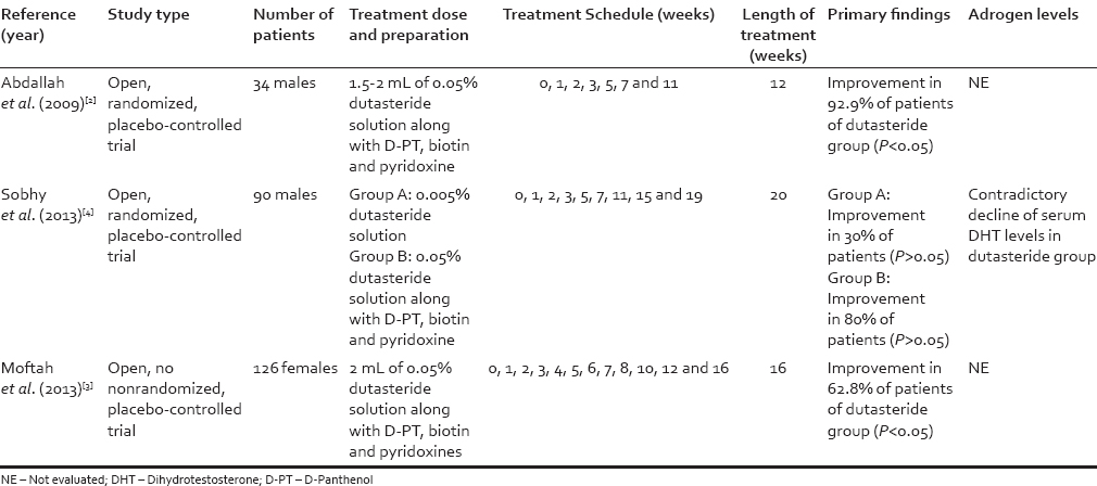 Mesotherapy With Dutasteride In The Treatment Of Androgenetic