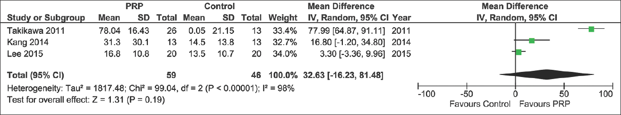 A meta-analysis on evidence of platelet-rich plasma for