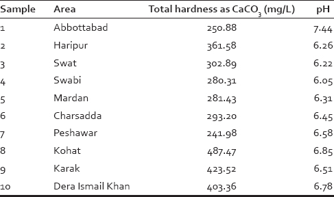 Table 2: Average hardness of tap water samples from different districts of Khyber Pakhtunkhwa and their pH values