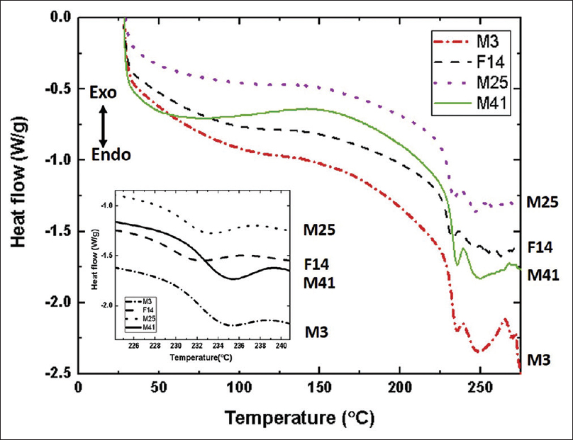 Figure 1: Differential scanning calorimetry curves of human hair. Samples of around 3 mg were heated with 10°C/min under nitrogen draft of 30 ml/min. M25 indicates male 25 years