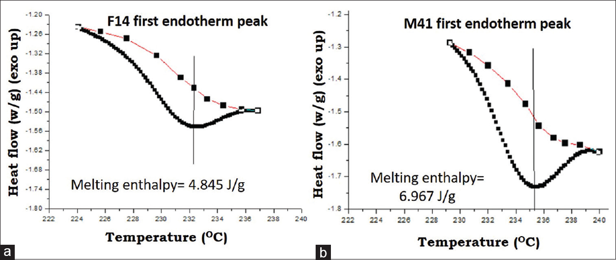 Figure 3: Measurement of melting enthalpy (area of the peak) by creating a sigmoidal (extended s-shape) baseline because curves do not return to the baseline after the first endotherm (a) corresponds to broad melting peak with low melting enthalpy and (b) corresponds to sharp melting peak with high melting enthalpy