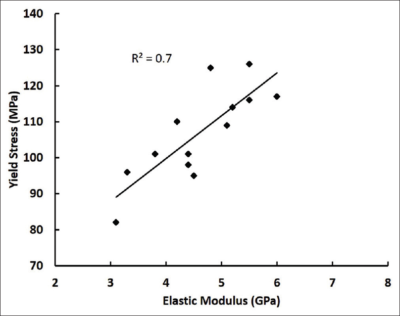 Figure 4: Comparison between yield stress and elastic modulus of hair fibers. Data were obtained from single fiber tensile tests
