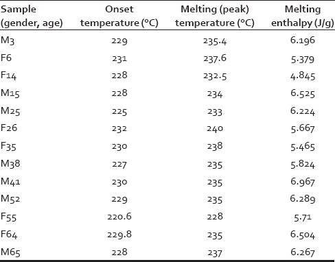 Table 1: Melting temperature and melting enthalpy (based on dry weight) of α-keratin of human hair determined from differential scanning calorimetry curves. M3 indicates male 3 years old