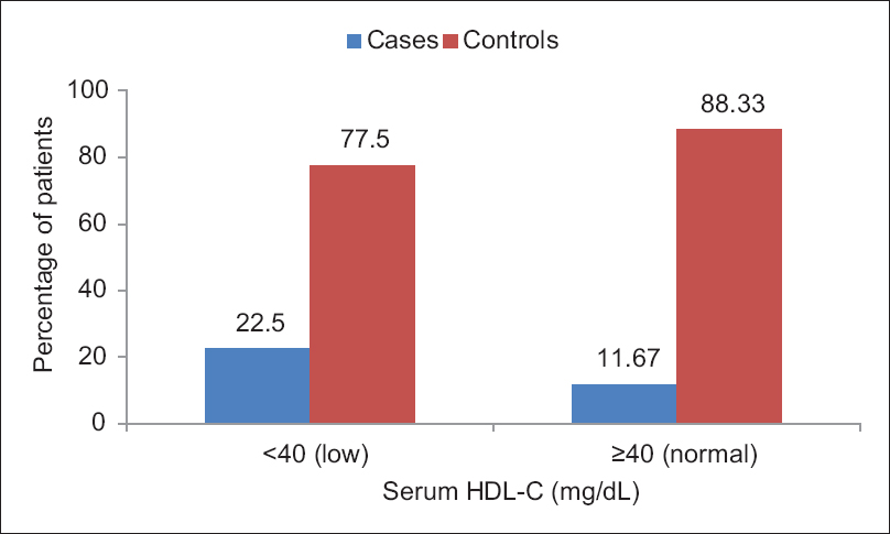 Figure 7: Bar chart showing the distribution of patients according to serum high-density lipoprotein cholesterol levels in cases and controls