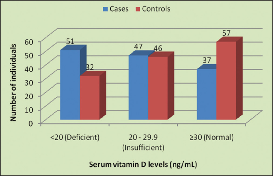 Figure 5: Bar chart showing serum Vitamin D levels in cases and controls