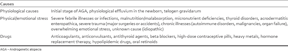Table 1: Causes of telogen effluvium<sup>[5]</sup>