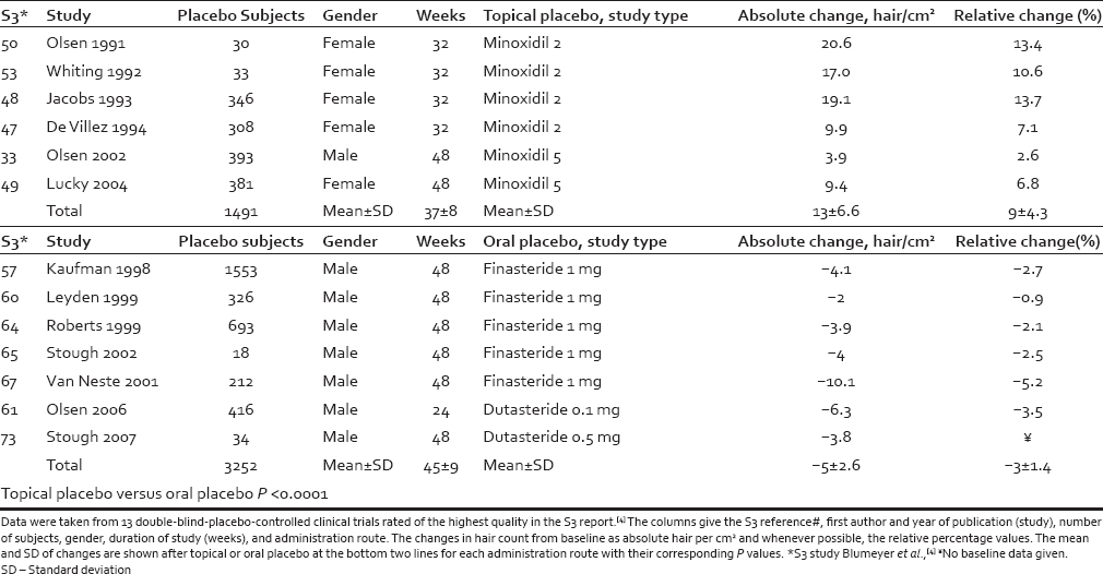 Table 1: Hair counts in placebo treated subjects