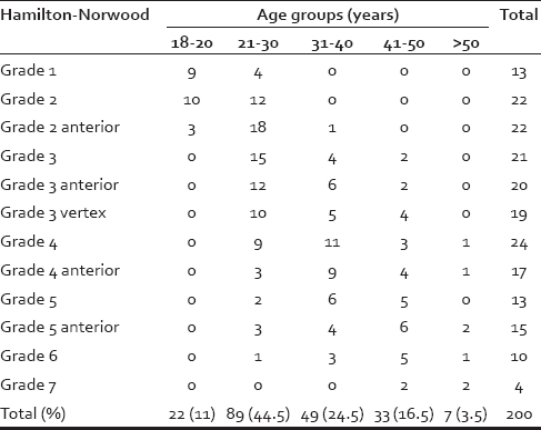 Quality of life assessment in patients with androgenetic