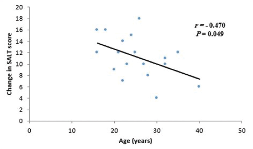 Figure 3: Changes in the Severity of Alopecia Tool score (mean ± standard deviation) concerning the age of the patients