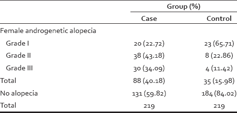 Table 2: Clinical presentation of coronary artery disease in the case group (<i>n</i>=219)