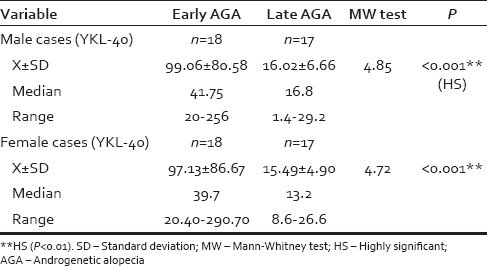 Table 2: Comparison between early and late onset male and female androgenetic alopecia cases in YKL-40 level