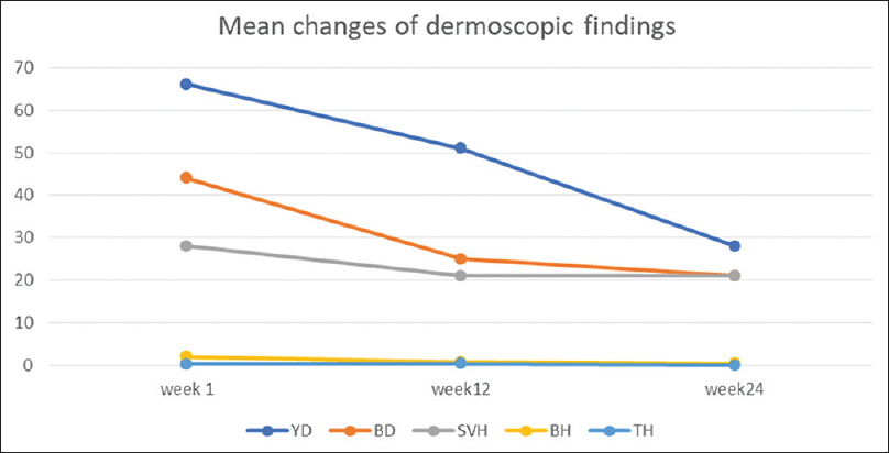 Figure 1: The changes in clinical course of yellow dot, black dot, short vellus hair, broken hair, and tapering hair over 24 weeks. YD – Yellow dot; BD – Black dot; SVH – Short vellus hair; BH – Broken hair; TH – Tapering hair