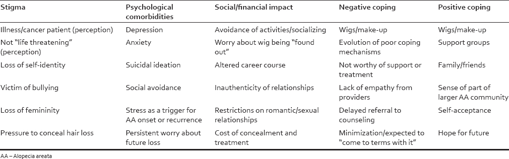 Table 1: Intrapersonal components of the cumulative life course impairment model applied to alopecia areata