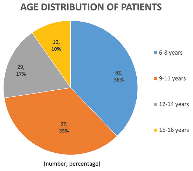 Figure 4: Age distribution of the study participants
