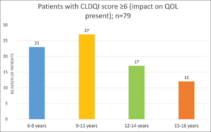 Figure 5: Age distribution of patients having impact on QOL due to tinea capitis