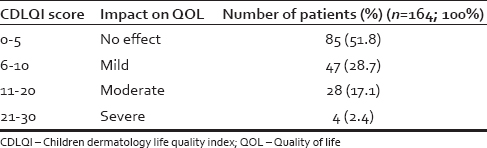 Table 1: Children dermatology life quality index distribution of study subjects