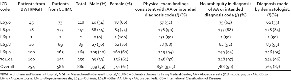 Table 1: Number of patient charts reviewed for each International Classification of Diseases code at each respective institutions, along with gender, physical exam, ambiguity, and provider validation findings in patients with an International Classification of Diseases code for alopecia areata*